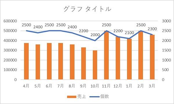 エクセル グラフ 2軸