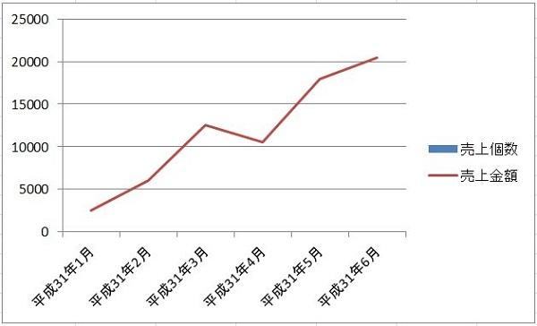 エクセル 棒グラフ