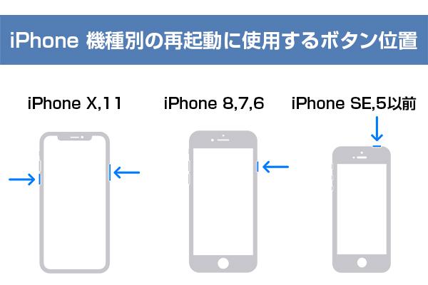 iPhone機種別の再起動に使用するボタン位置