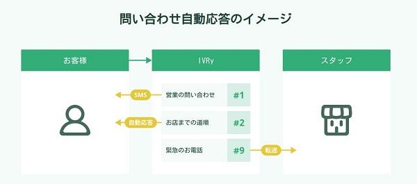 「IVRy」の概要