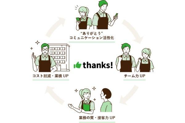 チームワーク改革クラウド「thanks!(サンクス)」循環