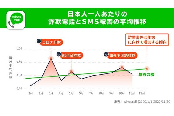 Whoscallsms グラフ