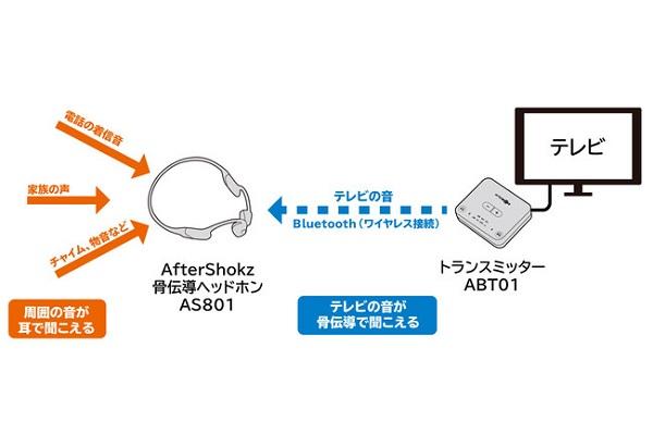 AfterShokz 仕組み