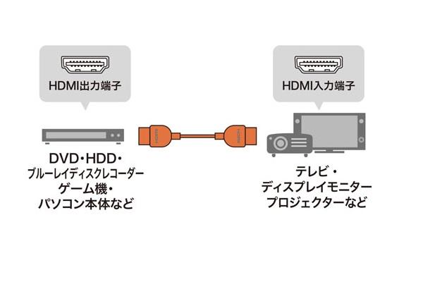 HDMIケーブルシリーズ